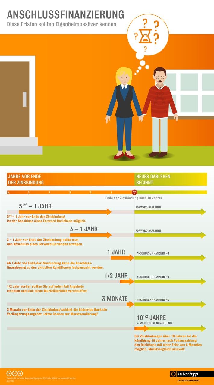 in Anschlussfinanzierung: Gutes Timing ist Trumpf / Diese Fristen sollten Eigenheimbesitzer mit laufender Finanzierung kennen (FOTO)