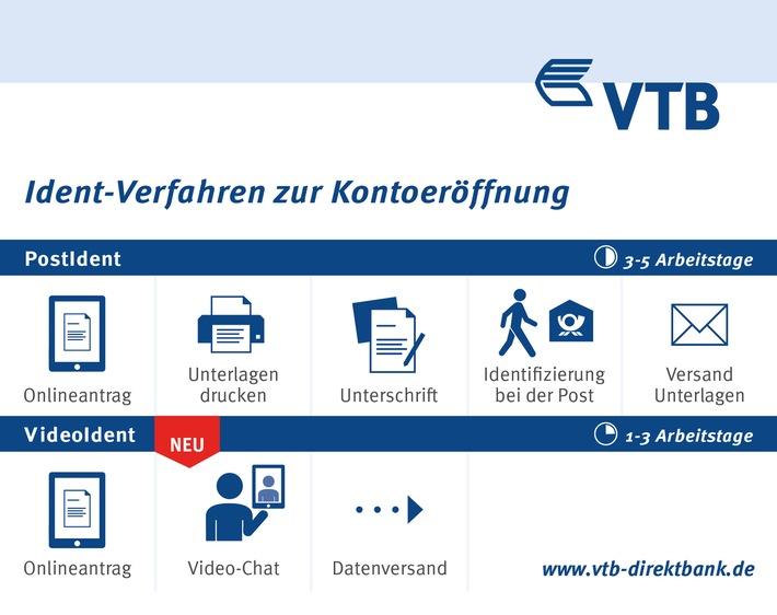 in VTB Direktbank etabliert die 100% online Kontoeröffnung