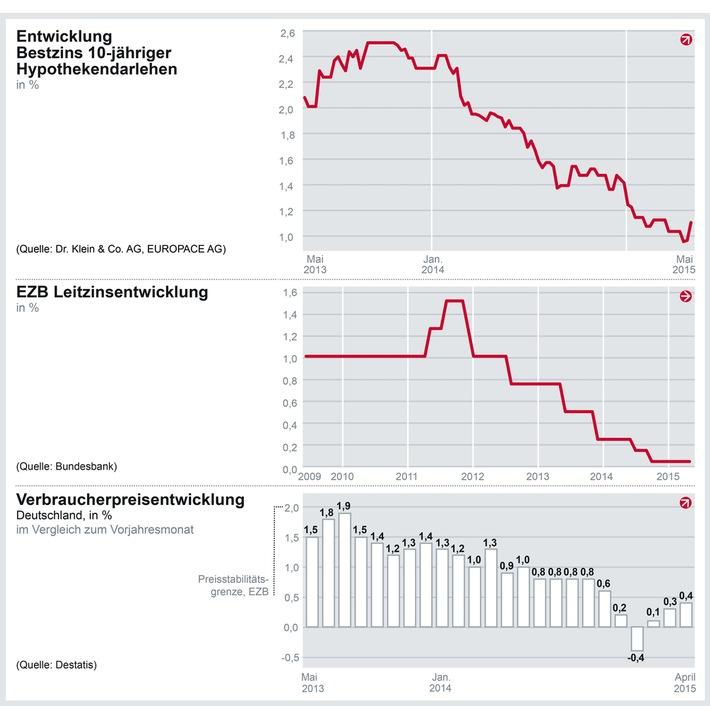 in Zinskommmentar der Dr. Klein & Co. AG: Baufinanzierungszinsen springen nach oben
