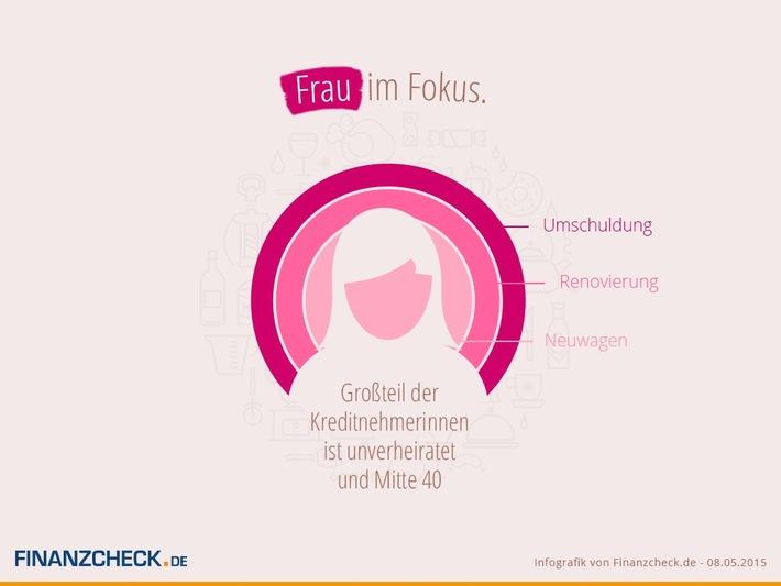 in Frauen im Fokus: Das Finanzverhalten weiblicher Kreditnehmer (FOTO)