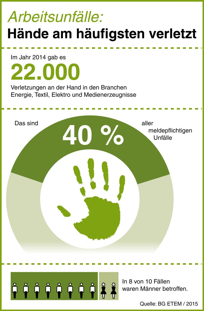 in Arbeitsunfälle: Hände am häufigsten verletzt / Besonders Männer betroffen (FOTO)
