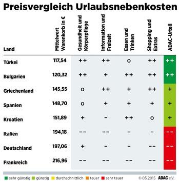 in ADAC-Vergleich Urlaubsnebenkosten: Türkei und Bulgarien sind unschlagbar günstig / Deutschland liegt mit Italien und Frankreich auf den hinteren Plätzen