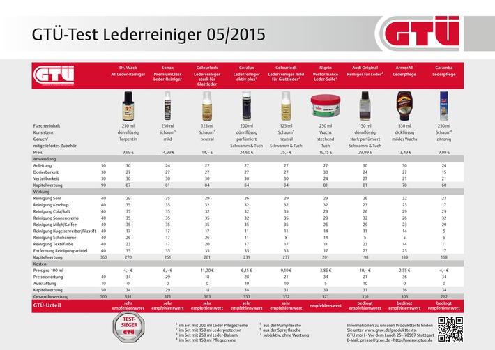 in GTÜ testet Lederreiniger fürs Auto: Chemie gegen Ketchup, Cola & Co. / Neun Reiniger fürs Autoleder im GTÜ-Vergleich: Was hilft wirklich gegen Kleckse und Schmiere? (FOTO)