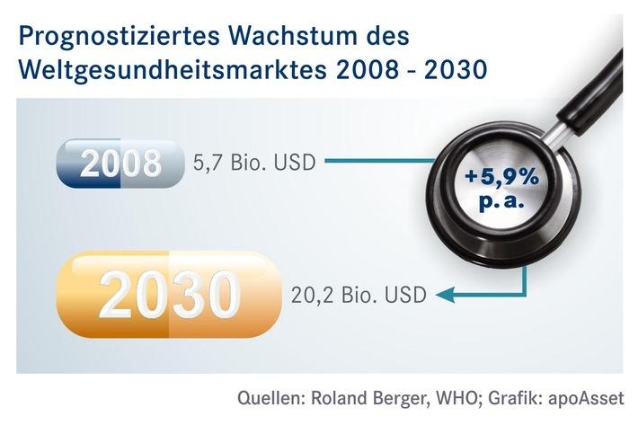 in Neuer Gesundheits-Aktienfonds knackt 100 Mio. Euro-Grenze nur 6 Monate nach Auflage (FOTO)