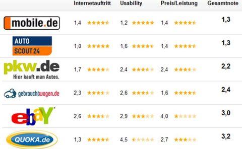 Testergebnis Autoportale in Test: mobile.de und AutoScout24 sind sehr gut