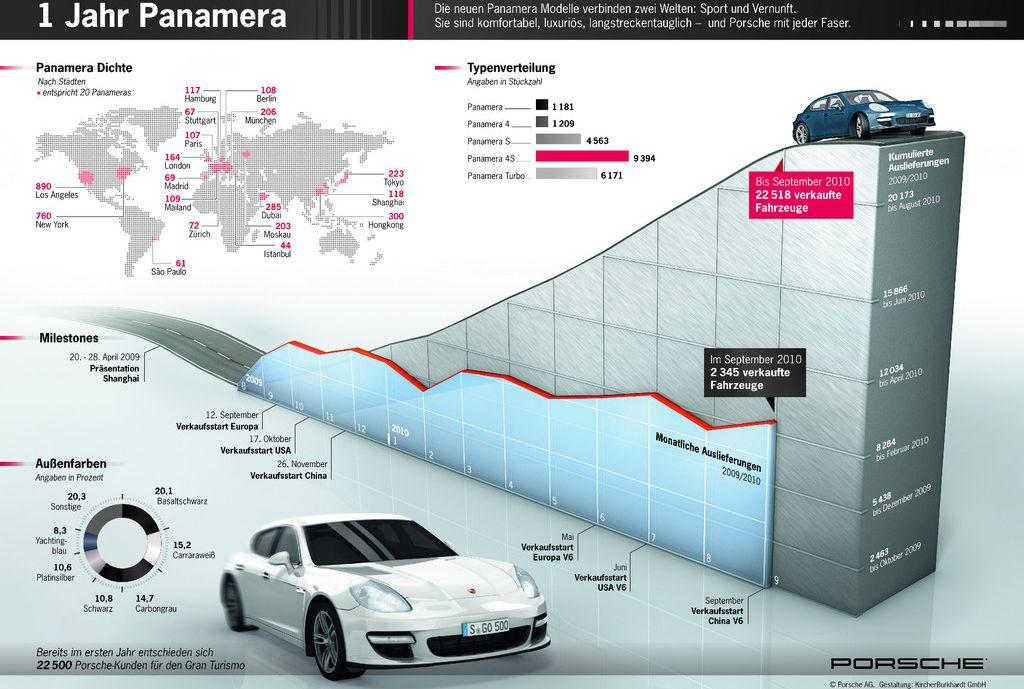 1-jahr-panamera in Porsche hat 22.518 Panamera verkauft