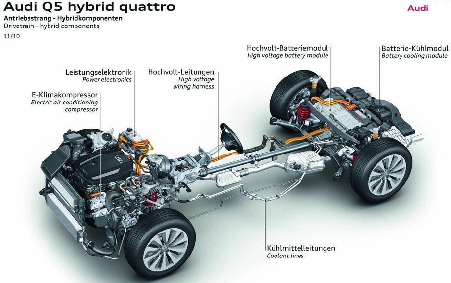 Audi-q5-hybrid-quattro21 in Audi Q5 Hybrid Quattro kommt 2011