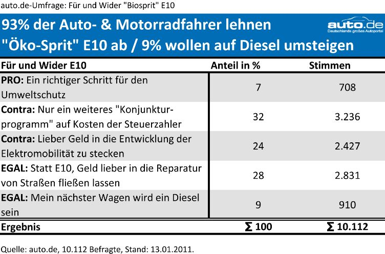 Auto-de-oekosprit-e10-umfrage in Ökosprit E10 kommt gar nicht gut an